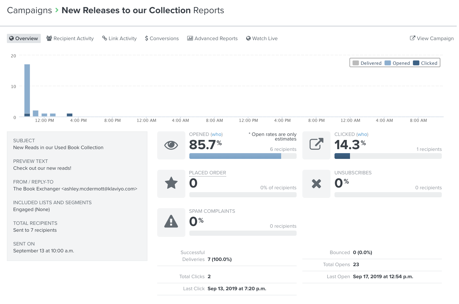 On the Klaviyo Campaign Analytics page, you will be presented with open, click, placed order, unsubscribed, and spam complaint metrics in a chart and list